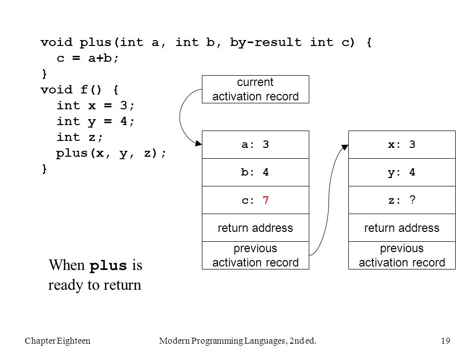 Chapter EighteenModern Programming Languages, 2nd ed.19 void plus(int a, int b, by-result int c) { c = a+b; } void f() { int x = 3; int y = 4; int z; plus(x, y, z); } When plus is ready to return previous activation record return address x: 3 previous activation record return address a: 3 current activation record b: 4y: 4 z: .
