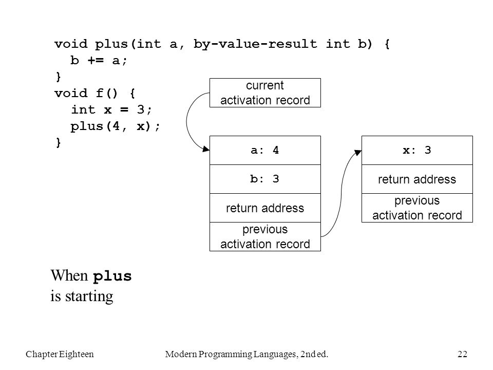 Chapter EighteenModern Programming Languages, 2nd ed.22 void plus(int a, by-value-result int b) { b += a; } void f() { int x = 3; plus(4, x); } When plus is starting previous activation record return address x: 3 previous activation record return address a: 4 current activation record b: 3