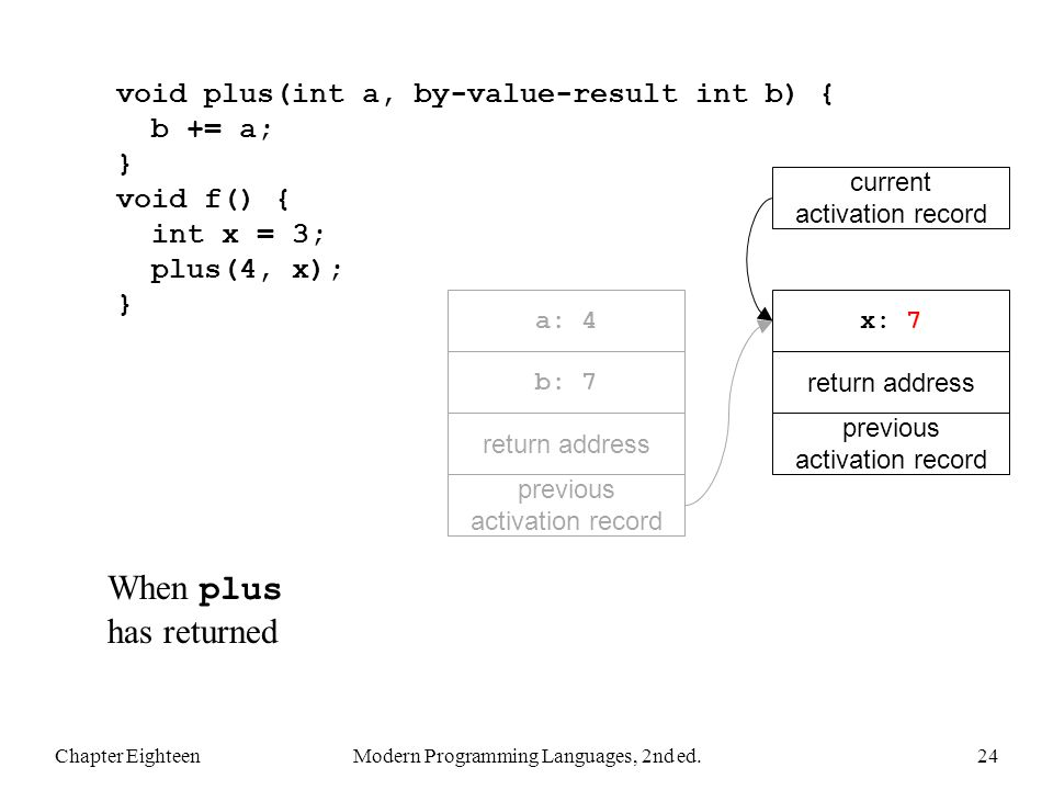Chapter EighteenModern Programming Languages, 2nd ed.24 void plus(int a, by-value-result int b) { b += a; } void f() { int x = 3; plus(4, x); } When plus has returned previous activation record return address x: 7 previous activation record return address a: 4 current activation record b: 7