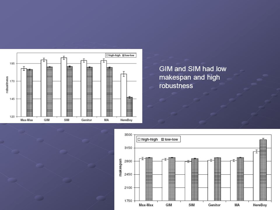 GIM and SIM had low makespan and high robustness