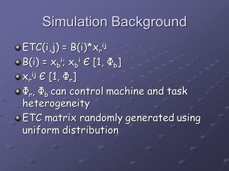 Simulation Background ETC(i,j) = B(i)*x r ij B(i) = x b i ; x b i Є [1, Ф b ] x r ij Є [1, Ф r ] Ф r, Ф b can control machine and task heterogeneity ETC matrix randomly generated using uniform distribution