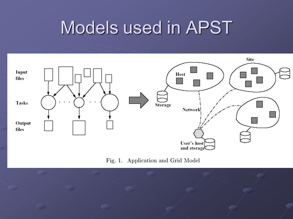 Models used in APST