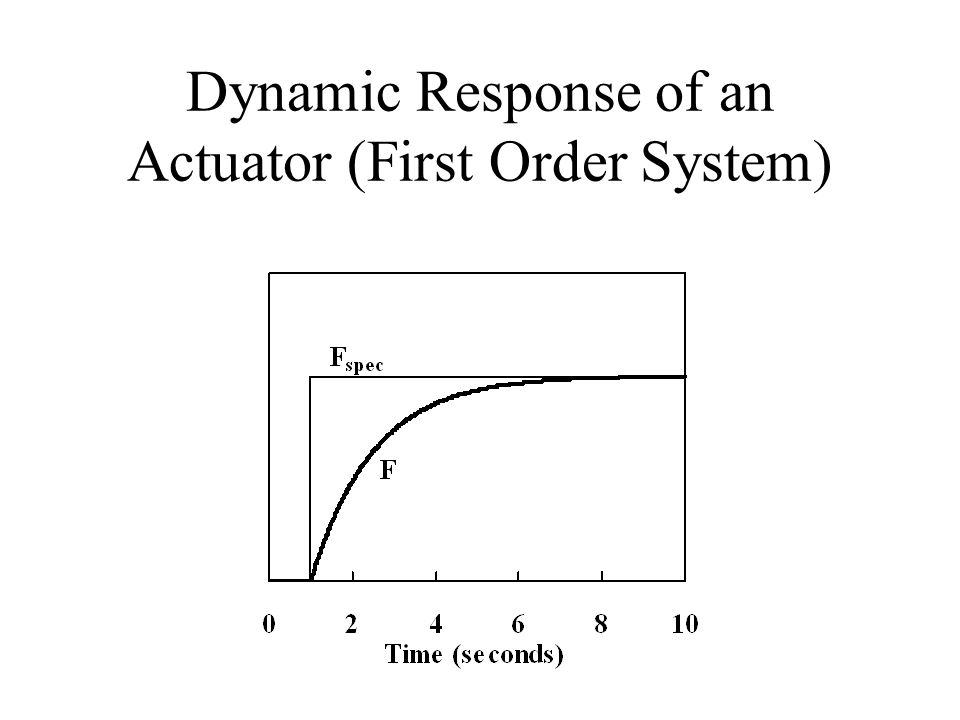 Dynamic Response of an Actuator (First Order System)