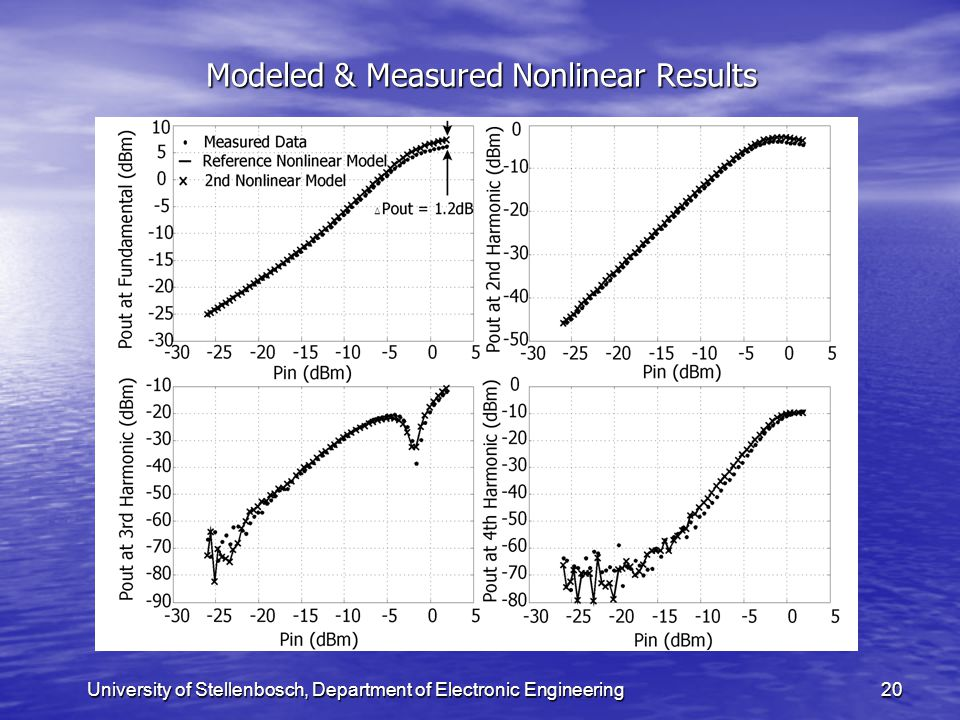University of Stellenbosch, Department of Electronic Engineering20 Modeled & Measured Nonlinear Results