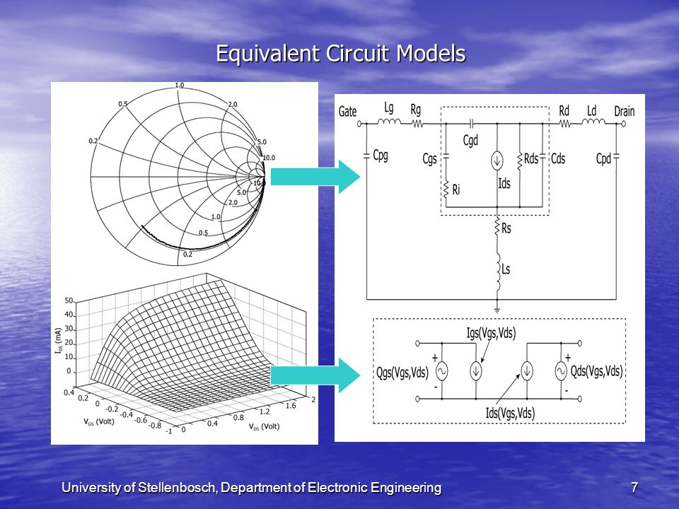 University of Stellenbosch, Department of Electronic Engineering18 Illustration of Adaptive Bias Point Selection (2) Bulk Si MOSFET device Bulk Si MOSFET device Physical gate length ≈ 70 nm Physical gate length ≈ 70 nm 20 μm total gate width 20 μm total gate width 2 gate fingers 2 gate fingers 50 mV x 100 mV fine grid 50 mV x 100 mV fine grid 28 initial measurements, determined with SOA exploration algorithm 28 initial measurements, determined with SOA exploration algorithm 80 iterations of S-parameter refinement algorithm 80 iterations of S-parameter refinement algorithm 292 newly selected bias points 292 newly selected bias points