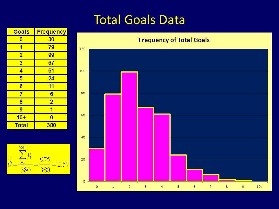 Total Goals Data