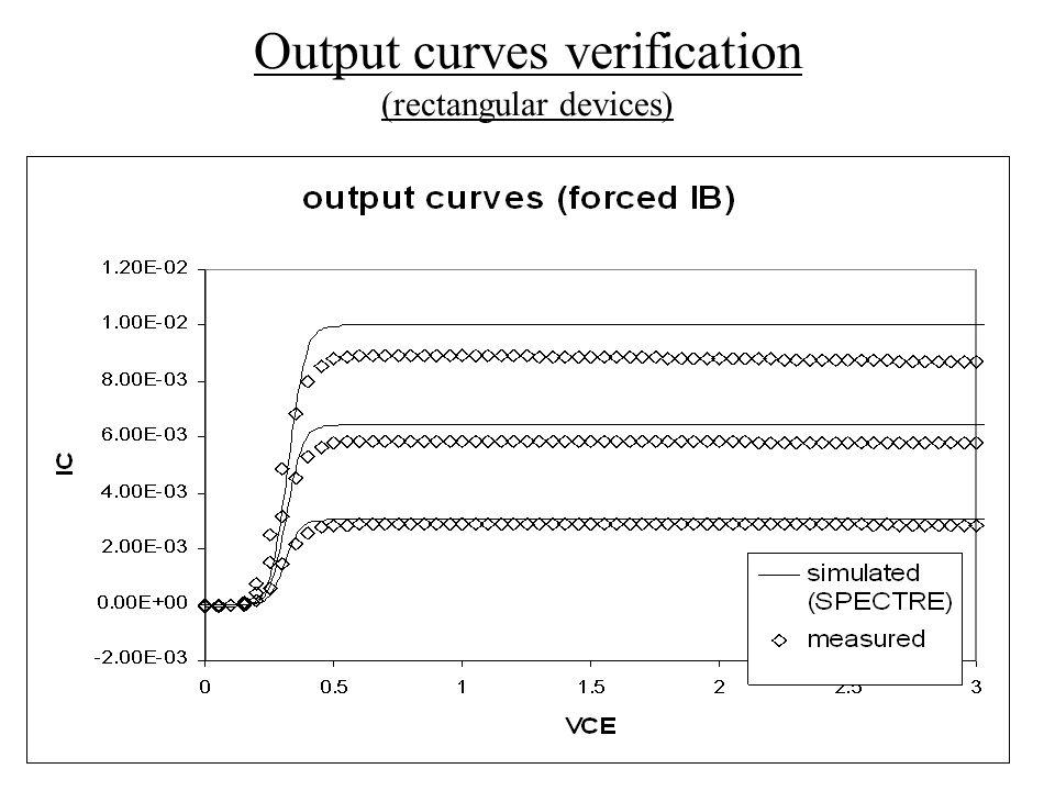 Output curves verification (rectangular devices)