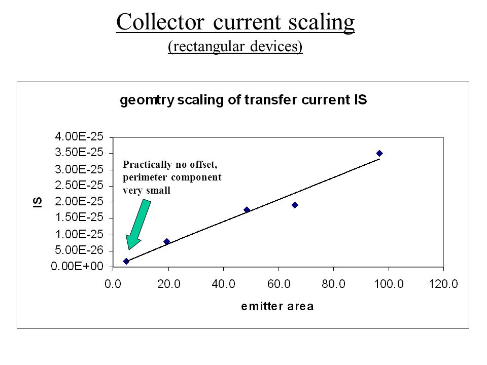 Collector current scaling (rectangular devices) Practically no offset, perimeter component very small