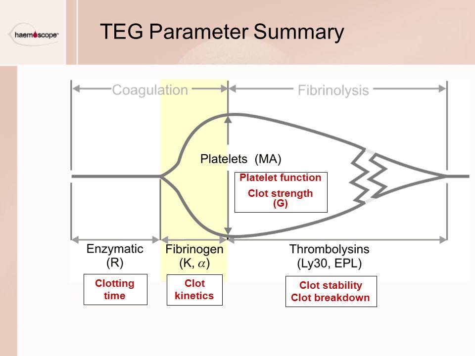 TEG Parameter Summary Platelet function Clot strength (G) Clotting time Clot kinetics Clot stability Clot breakdown