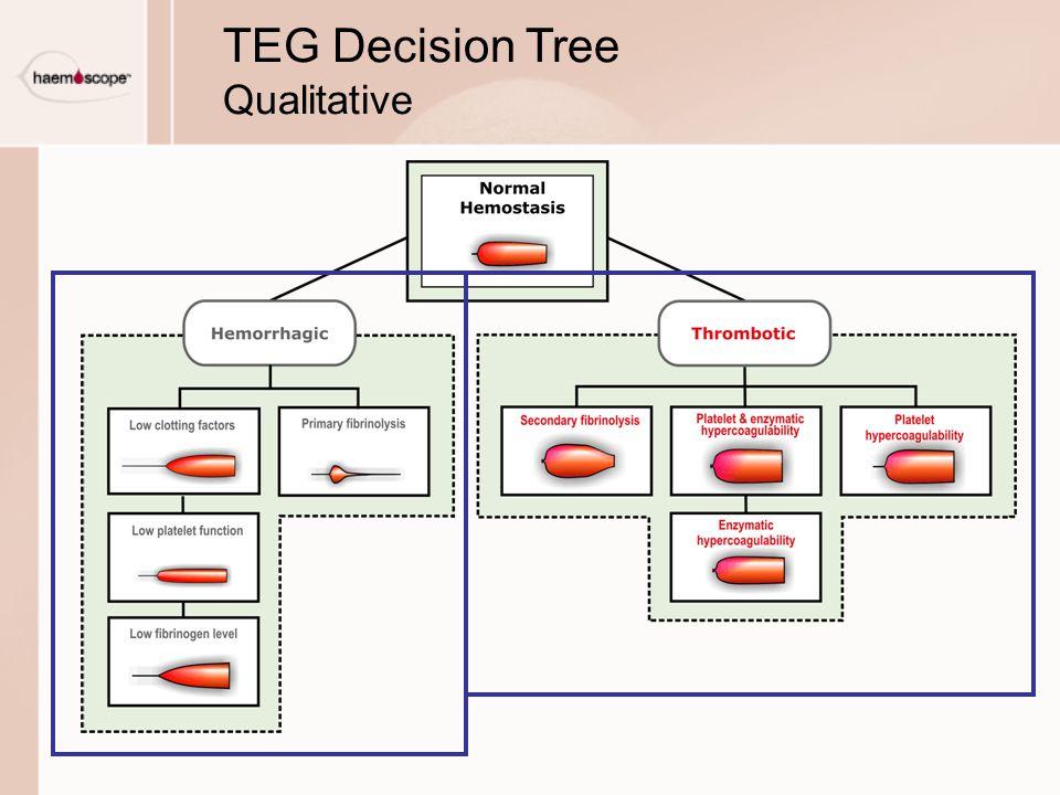TEG Decision Tree Qualitative