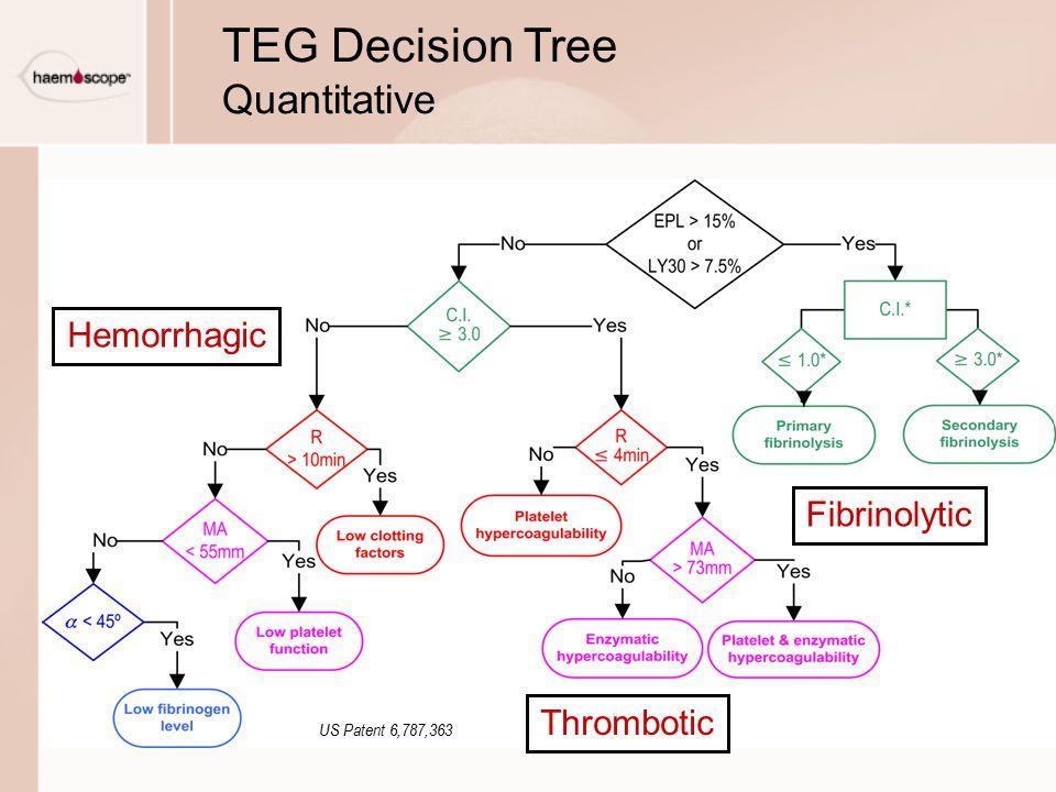 US Patent 6,787,363 Hemorrhagic Thrombotic Fibrinolytic TEG Decision Tree Quantitative
