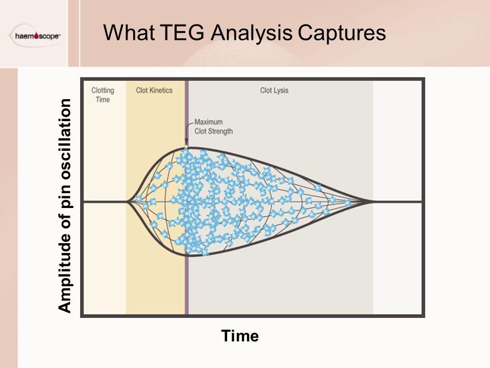 What TEG Analysis Captures Amplitude of pin oscillation Time