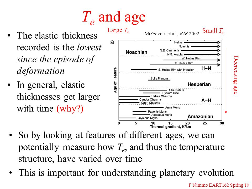 F.Nimmo EART162 Spring 10 T e and age The elastic thickness recorded is the lowest since the episode of deformation In general, elastic thicknesses get larger with time (why ) McGovern et al., JGR 2002 Small T e Large T e Decreasing age So by looking at features of different ages, we can potentially measure how T e, and thus the temperature structure, have varied over time This is important for understanding planetary evolution