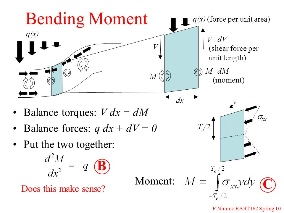 F.Nimmo EART162 Spring 10 Bending Moment Balance torques: V dx = dM Balance forces: q dx + dV = 0 Put the two together: q(x) V V+dV dx q(x) M M+dM (force per unit area) (shear force per unit length) (moment) y  xx T e /2 Moment: B Does this make sense.