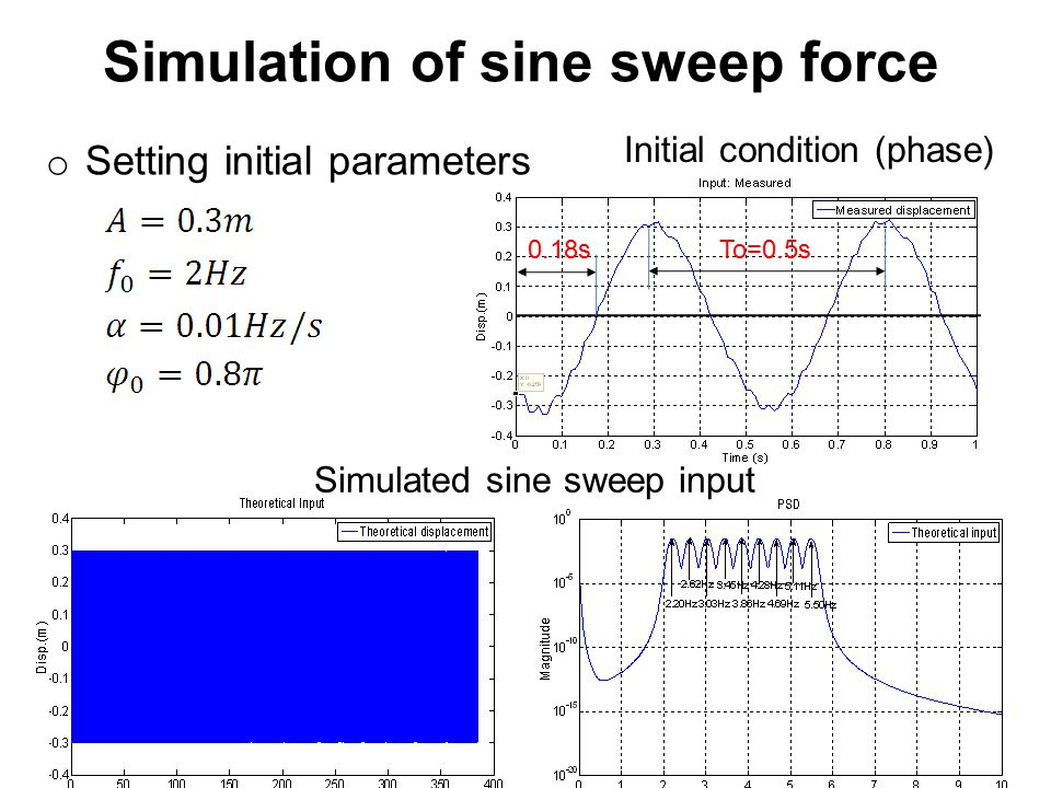 Simulation of sine sweep force o Setting initial parameters To=0.5s0.18s Simulated sine sweep input Initial condition (phase)