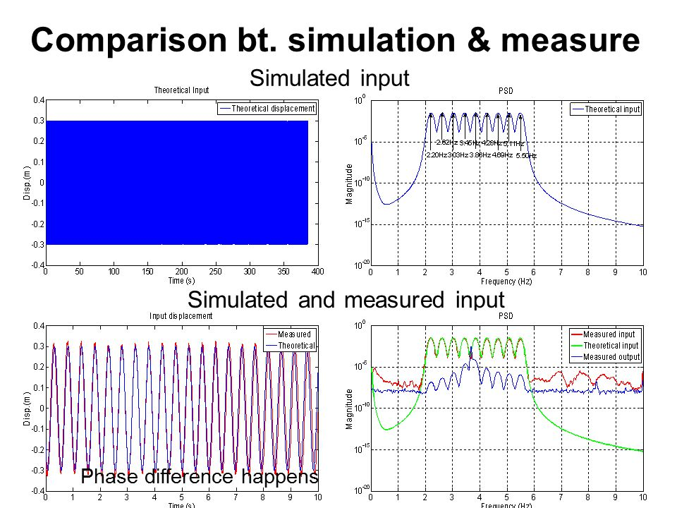 Comparison bt. simulation & measure Simulated and measured input Simulated input Phase difference happens