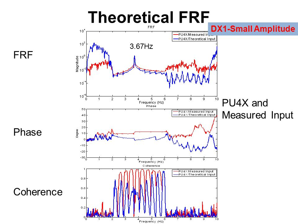 Theoretical FRF DX1-Small Amplitude FRF Phase Coherence PU4X and Measured Input 3.67Hz