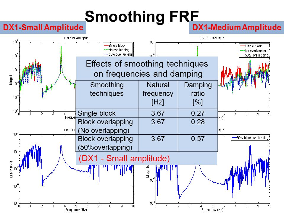 Smoothing FRF DX1-Small AmplitudeDX1-Medium Amplitude Effects of smoothing techniques on frequencies and damping (DX1 - Small amplitude) Smoothing techniques Natural frequency [Hz] Damping ratio [%] Single block3.670.27 Block overlapping (No overlapping) 3.670.28 Block overlapping (50%overlapping) 3.670.57