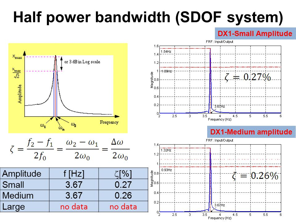 Half power bandwidth (SDOF system) DX1-Small Amplitude DX1-Medium amplitude Amplitudef [Hz]  [%] Small3.670.27 Medium3.670.26 Large no data