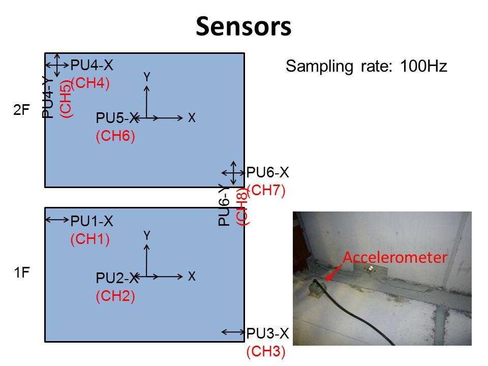 Sensors Exciter 1F 2F PU4-X (CH4) PU4-Y (CH5) X Y PU6-X (CH7) PU6-Y (CH8) PU5-X (CH6) PU1-X (CH1) X Y PU3-X (CH3) PU2-X (CH2) Sampling rate: 100Hz Accelerometer