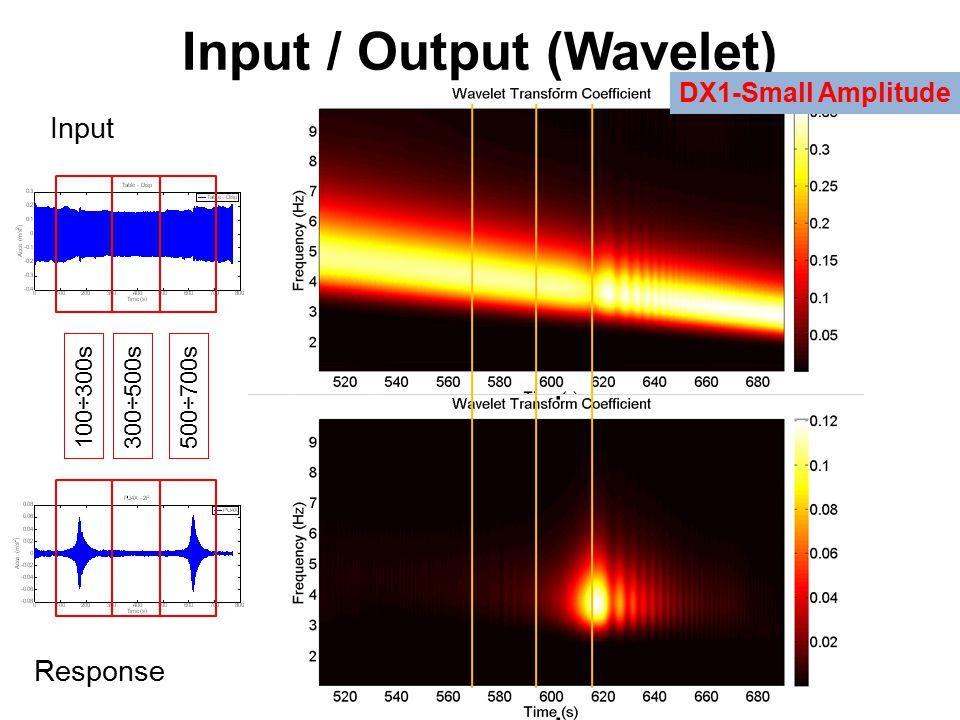 Input / Output (Wavelet) Input Response 100÷300s300÷500s500÷700s DX1-Small Amplitude