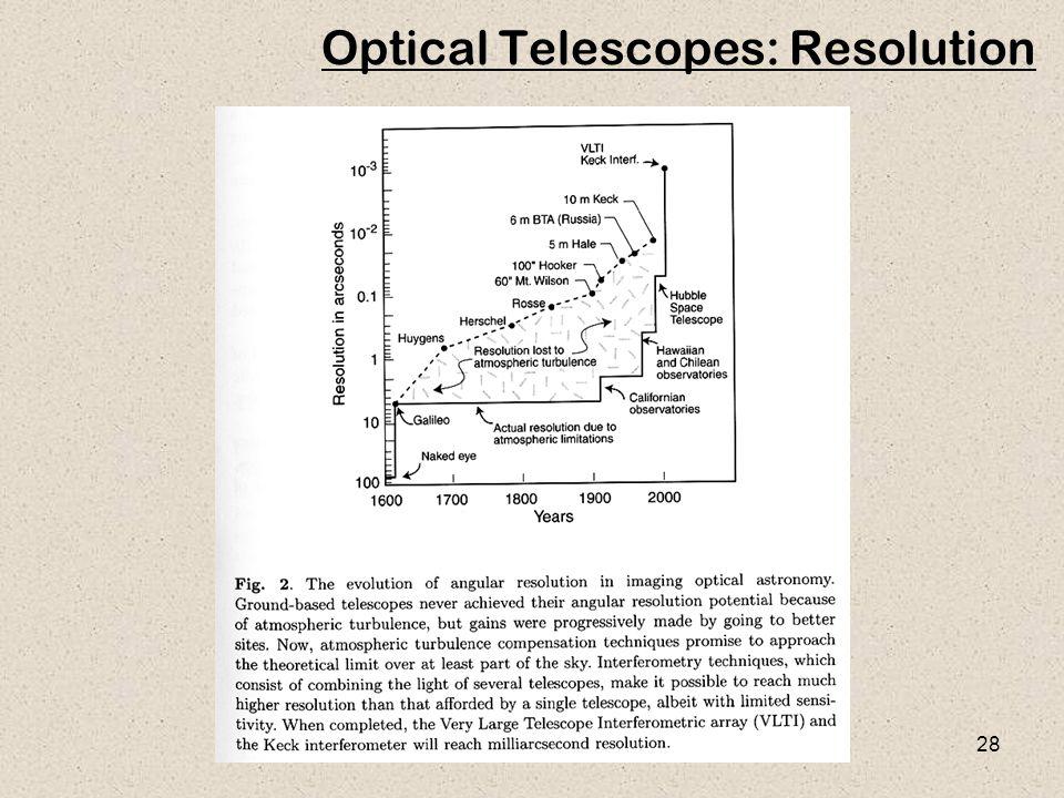 28 Optical Telescopes: Resolution