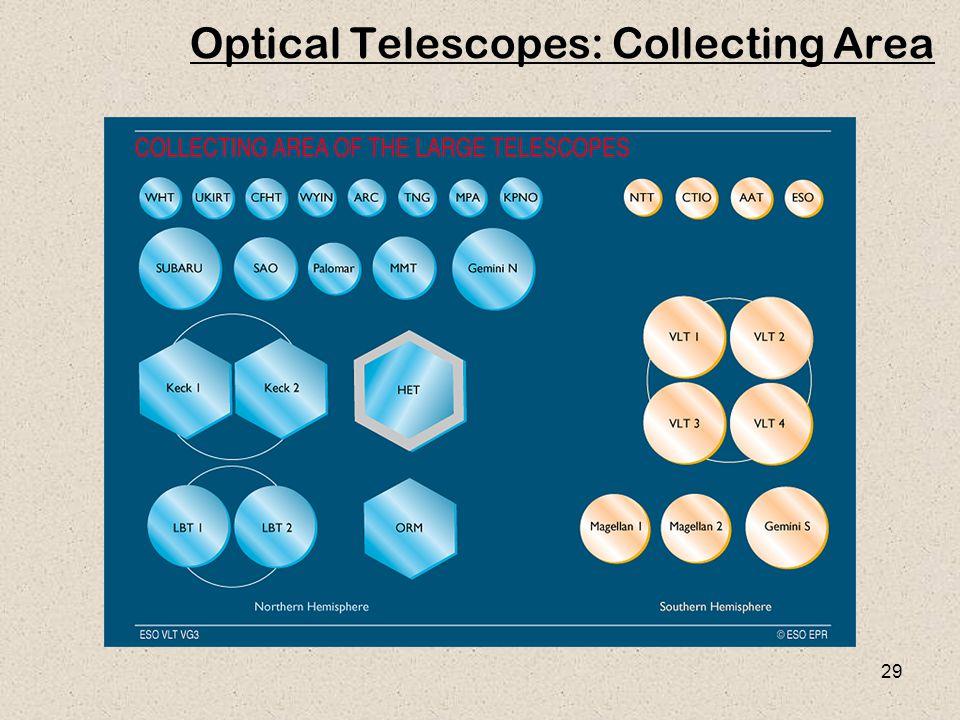 29 Optical Telescopes: Collecting Area