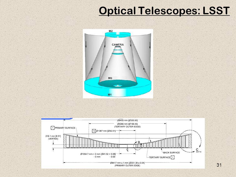 31 Optical Telescopes: LSST