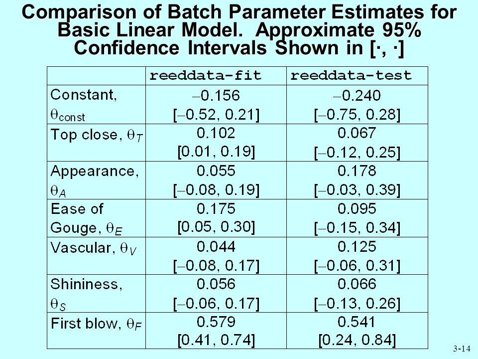 3-14 Comparison of Batch Parameter Estimates for Basic Linear Model.