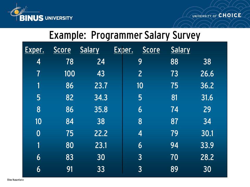 Bina Nusantara Example: Programmer Salary Survey Exper. Score Salary Exper. Score Salary 4782498838 71004327326.6 18623.7107536.2 58234.358131.6 88635