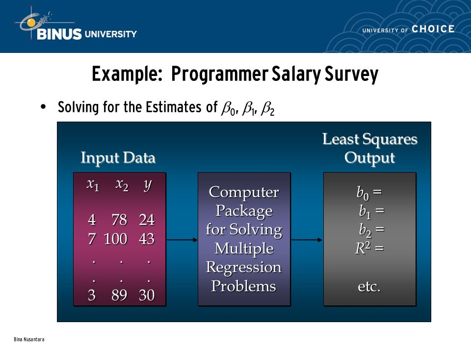 Bina Nusantara Example: Programmer Salary Survey Solving for the Estimates of  0,  1,  2 ComputerPackage for Solving MultipleRegressionProblemsComputerPackage MultipleRegressionProblems b 0 = b 1 = b 1 = b 2 = b 2 = R 2 = etc.