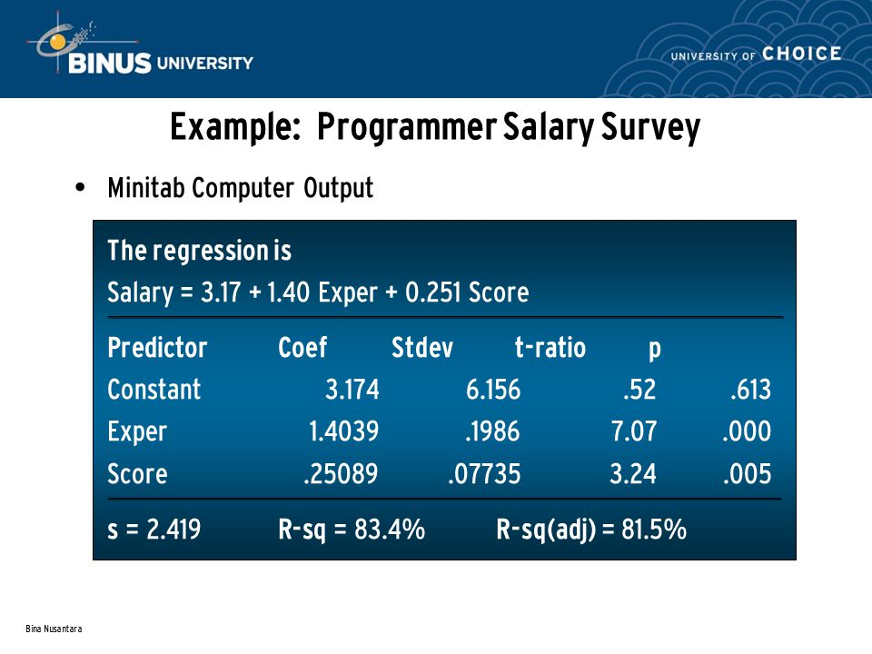 Bina Nusantara Example: Programmer Salary Survey Minitab Computer Output The regression is Salary = 3.17 + 1.40 Exper + 0.251 Score Predictor Coef Stdev t-ratio p Constant3.1746.156.52.613 Exper1.4039.19867.07.000 Score.25089.077353.24.005 s = 2.419 R-sq = 83.4% R-sq(adj) = 81.5%