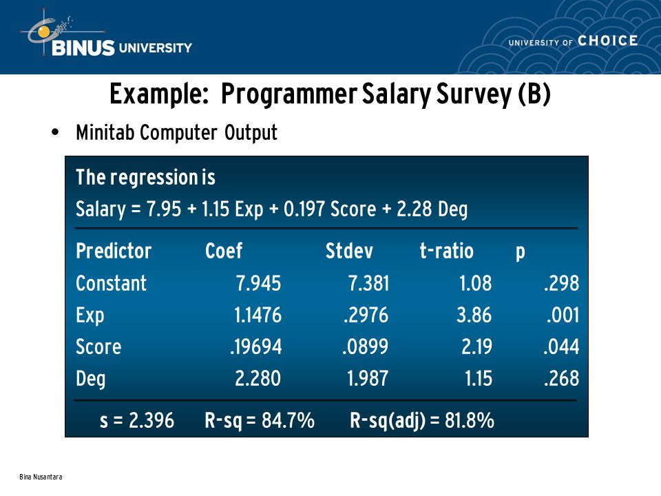 Bina Nusantara Example: Programmer Salary Survey (B) Minitab Computer Output The regression is Salary = 7.95 + 1.15 Exp + 0.197 Score + 2.28 Deg Predictor Coef Stdev t-ratio p Constant7.9457.3811.08.298 Exp1.1476.29763.86.001 Score.19694.08992.19.044 Deg2.2801.9871.15.268 s = 2.396 R-sq = 84.7% R-sq(adj) = 81.8%
