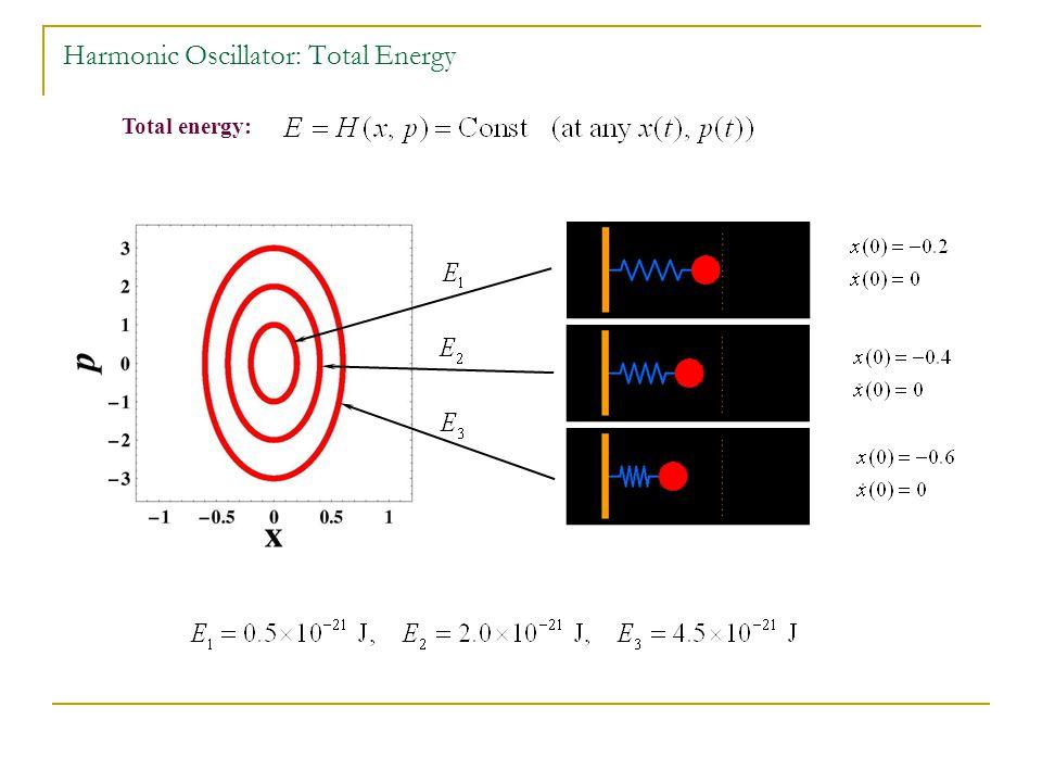 Total energy: Harmonic Oscillator: Total Energy