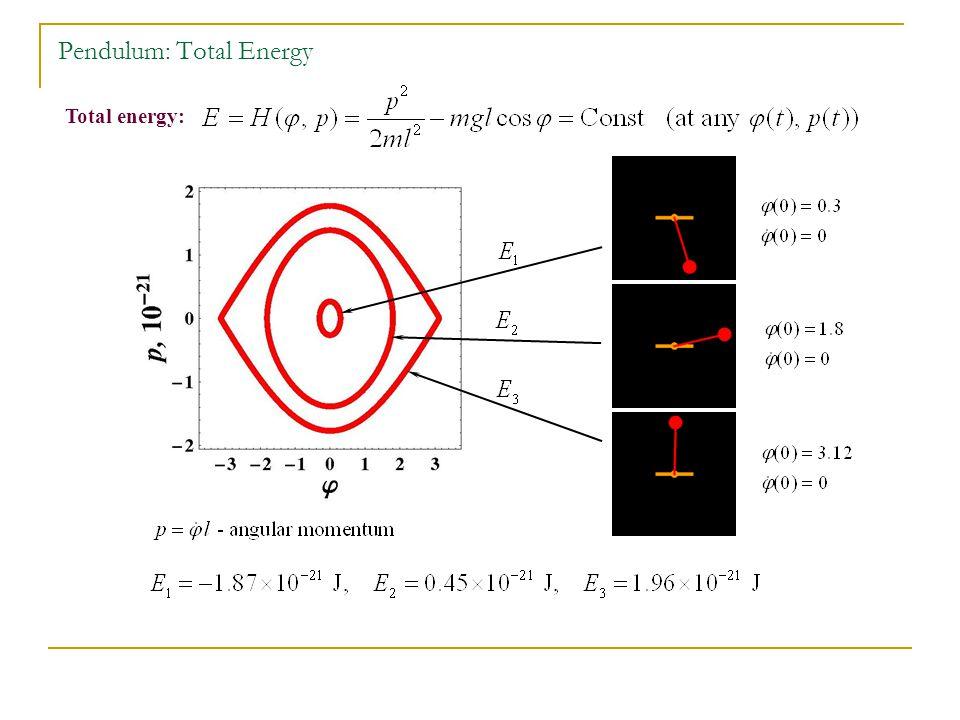 Total energy: Pendulum: Total Energy