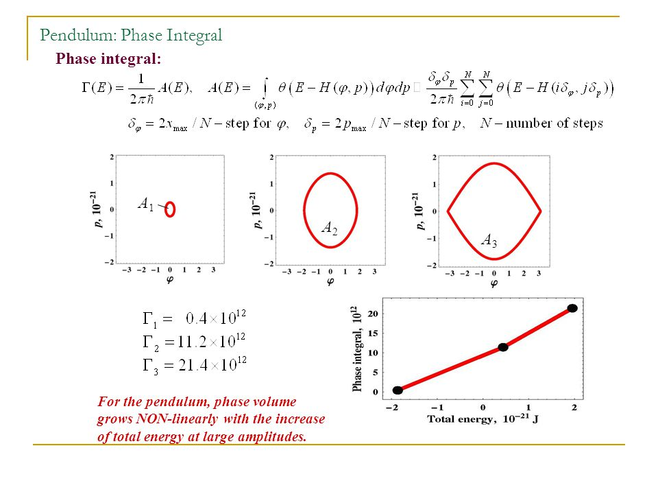 Phase integral: For the pendulum, phase volume grows NON-linearly with the increase of total energy at large amplitudes.