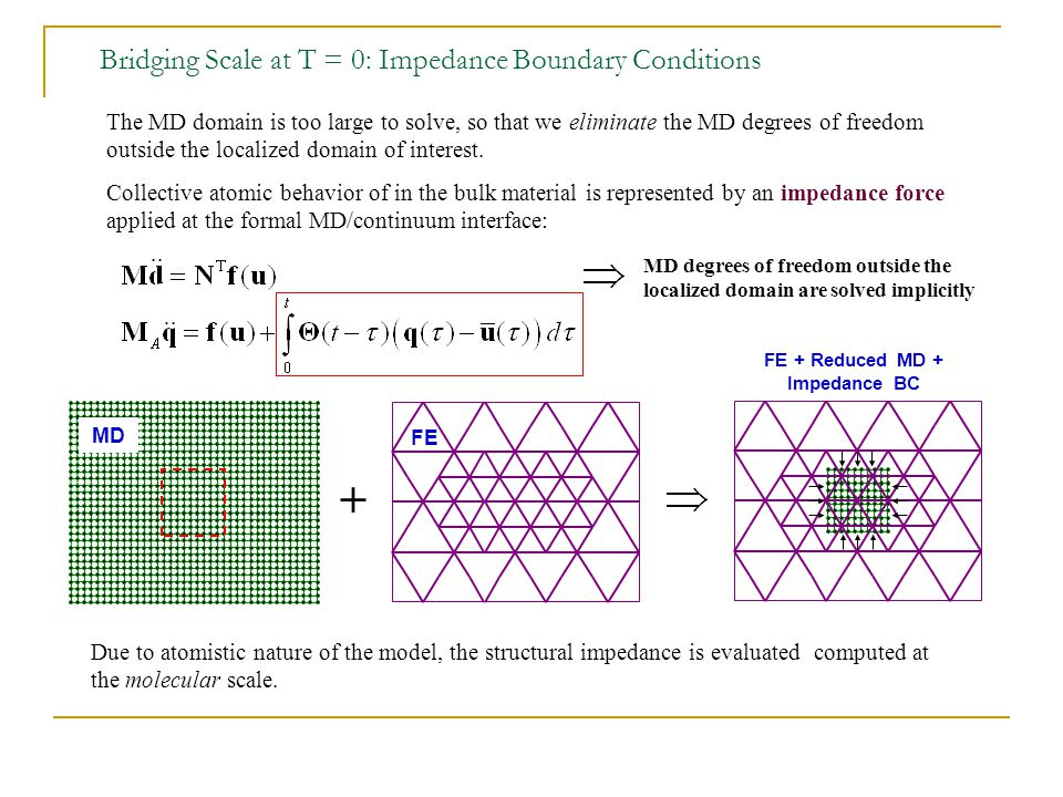 Bridging Scale at T = 0: Impedance Boundary Conditions MD degrees of freedom outside the localized domain are solved implicitly + Due to atomistic nature of the model, the structural impedance is evaluated computed at the molecular scale.