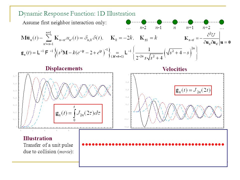 Dynamic Response Function: 1D Illustration Assume first neighbor interaction only: … n-2 n-1 n n+1 n+2 … Displacements Velocities Illustration Transfer of a unit pulse due to collision ( movie ):