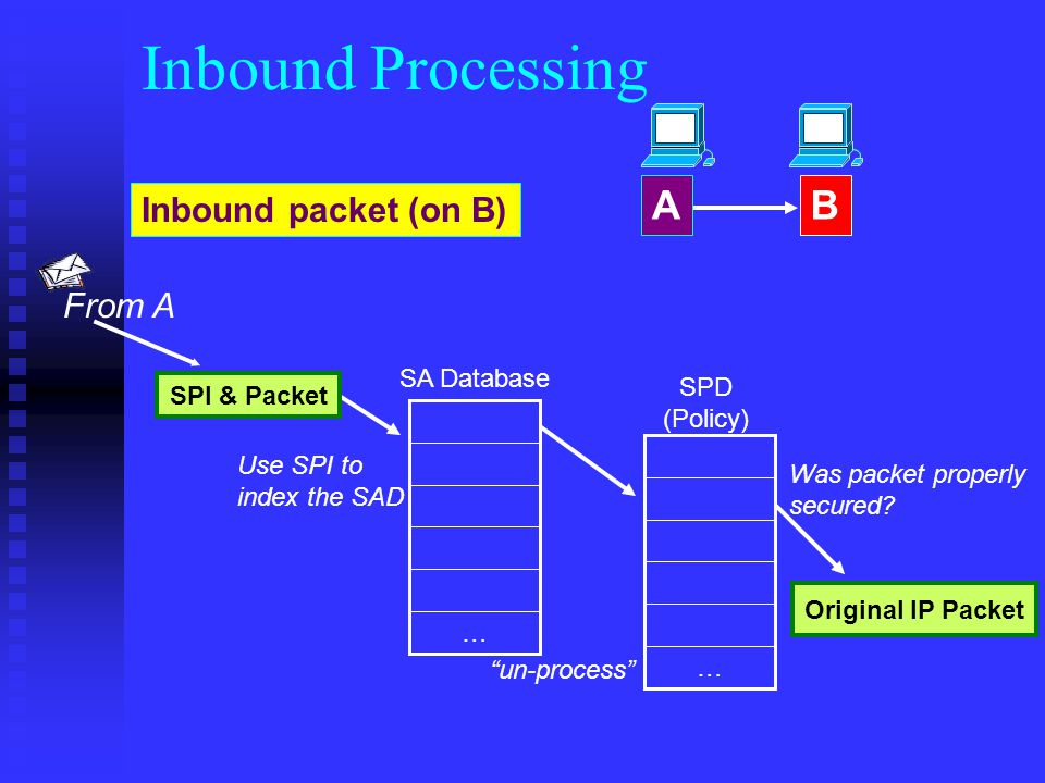 Use SPI to index the SAD … SA Database Original IP Packet SPI & Packet Inbound packet (on B) AB From A Inbound Processing … SPD (Policy) Was packet properly secured.