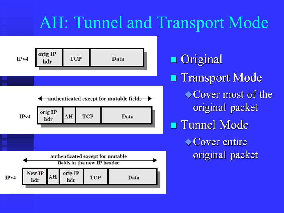 AH: Tunnel and Transport Mode n Original n Transport Mode u Cover most of the original packet n Tunnel Mode u Cover entire original packet