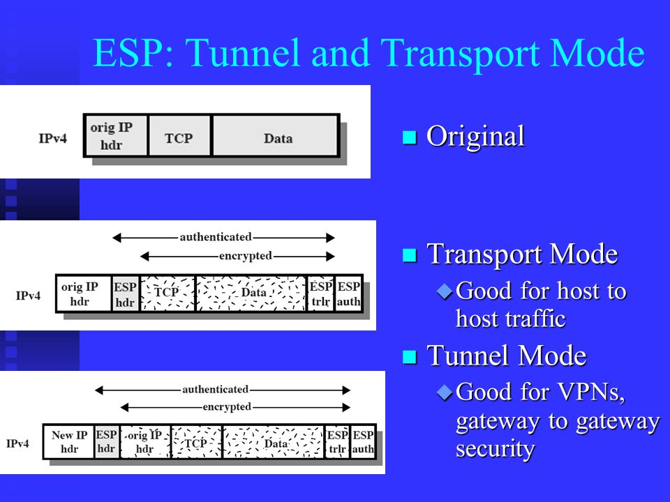 ESP: Tunnel and Transport Mode n Original n Transport Mode u Good for host to host traffic n Tunnel Mode u Good for VPNs, gateway to gateway security