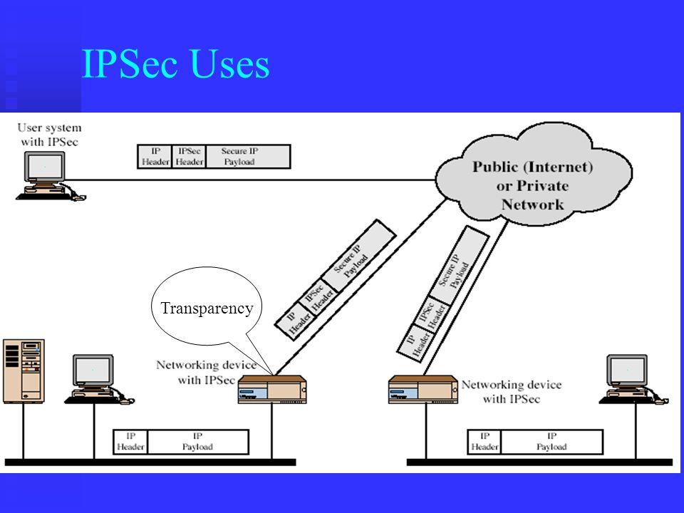ESP: Tunnel and Transport Mode n Original n Transport Mode u Good for host to host traffic n Tunnel Mode u Good for VPNs, gateway to gateway security
