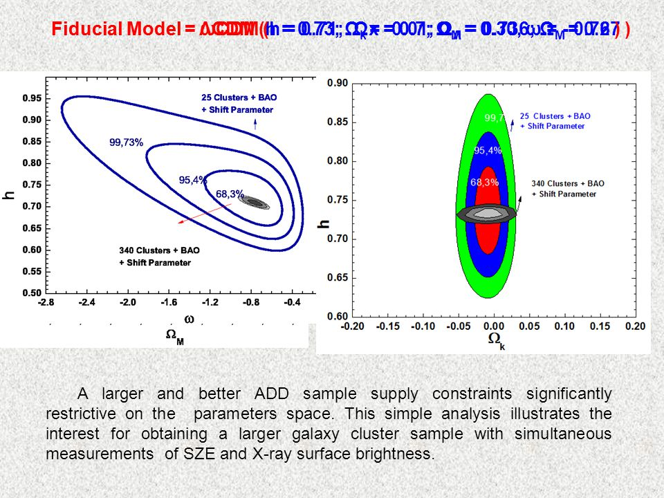 Fiducial Model = ΛCDM (h = 0.73; Ω k = -0.01; Ω Λ = 0.736; Ω M = 0.27 )Fiducial Model = ωCDM (h = 0.71; Ωx = 0.7; Ω M = 0.30, ω = - 0.76 ) A larger and better ADD sample supply constraints significantly restrictive on the parameters space.
