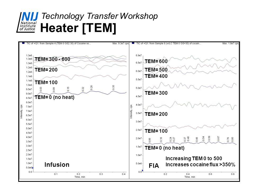 Technology Transfer Workshop Heater [TEM] TEM= 0 (no heat) TEM= 100 TEM= 200 TEM= 300 TEM= 400 TEM= 500 TEM= 600 TEM= 0 (no heat) TEM= 100 TEM= 200 TE