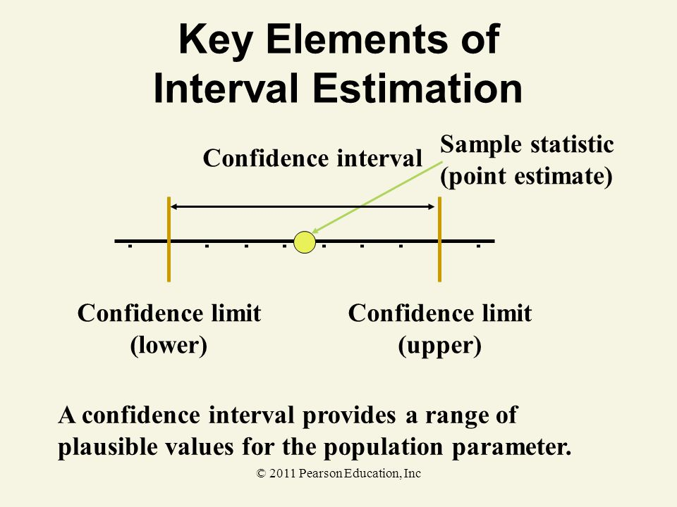 © 2011 Pearson Education, Inc Key Elements of Interval Estimation Sample statistic (point estimate) Confidence interval Confidence limit (lower) Confi