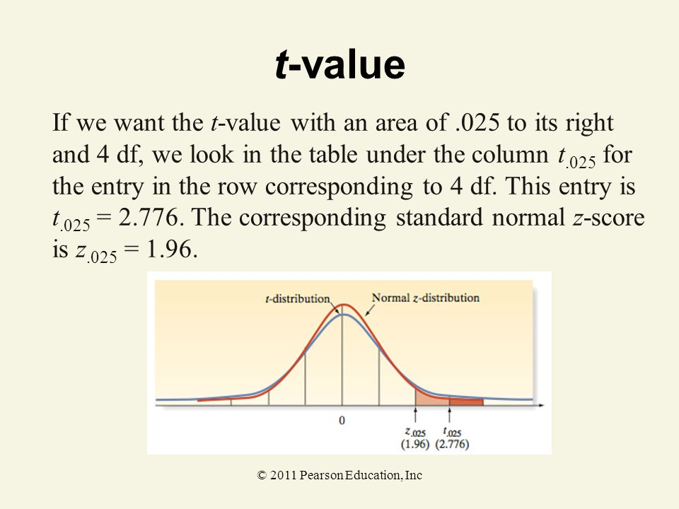 © 2011 Pearson Education, Inc t-value If we want the t-value with an area of.025 to its right and 4 df, we look in the table under the column t.025 fo