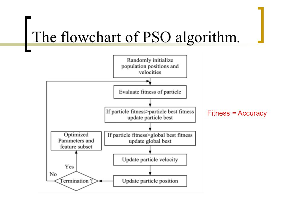 The flowchart of PSO algorithm. Fitness = Accuracy