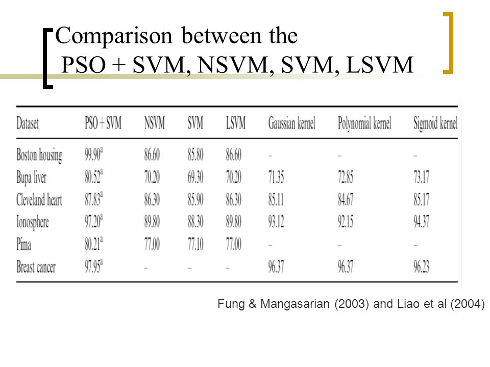 Comparison between the PSO + SVM, NSVM, SVM, LSVM Fung & Mangasarian (2003) and Liao et al (2004)