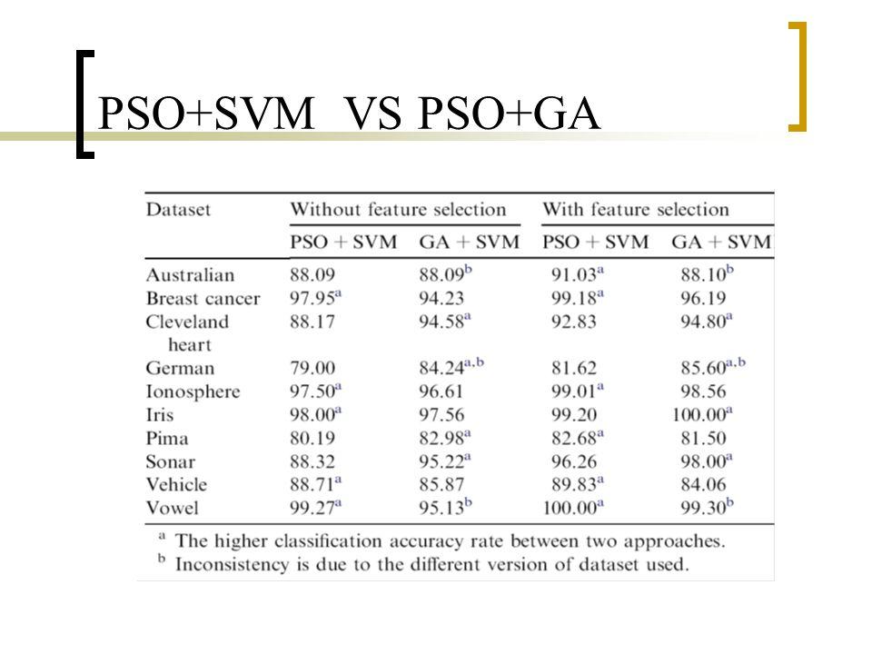 PSO+SVM VS PSO+GA