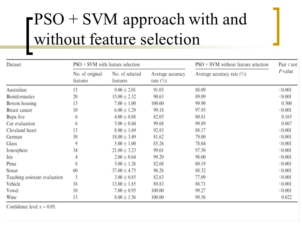 PSO + SVM approach with and without feature selection
